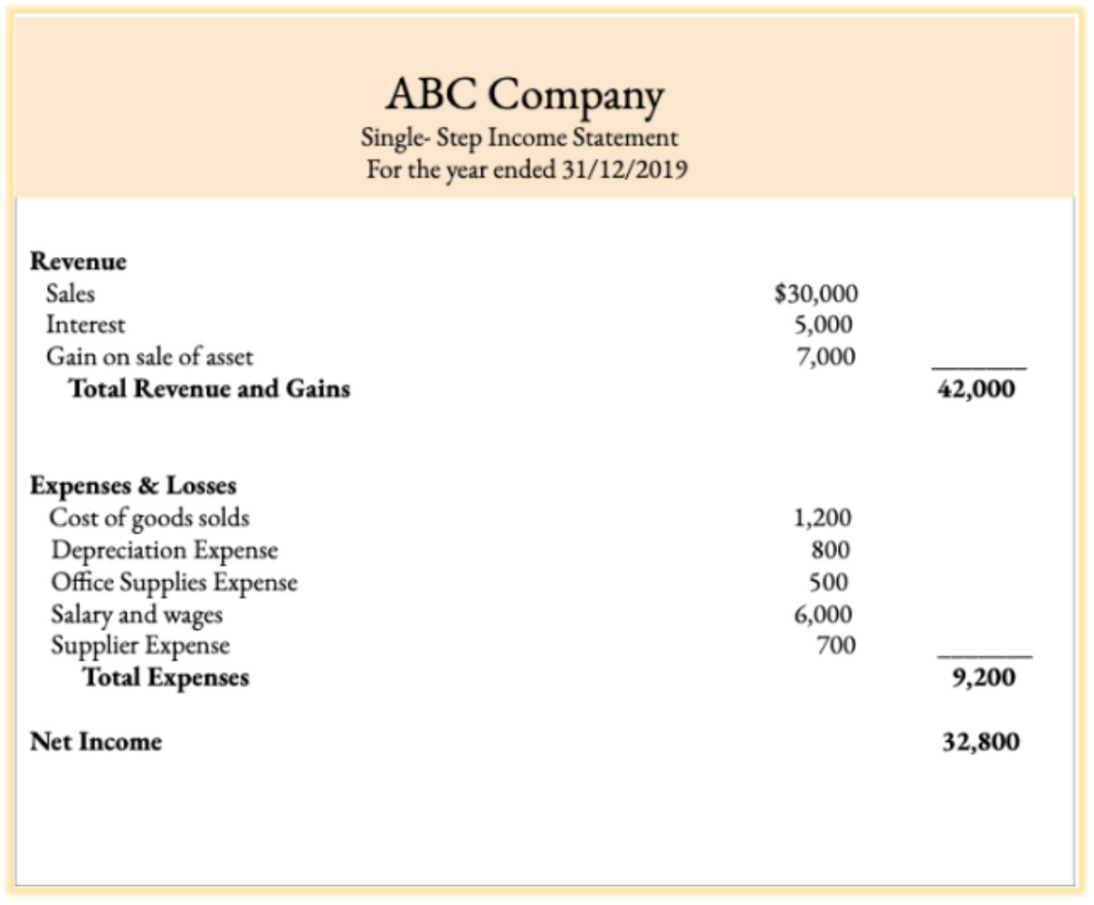 Easy to Understand Explanation of Income Summary Account